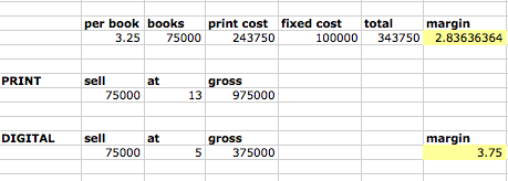 compare print and digital costs